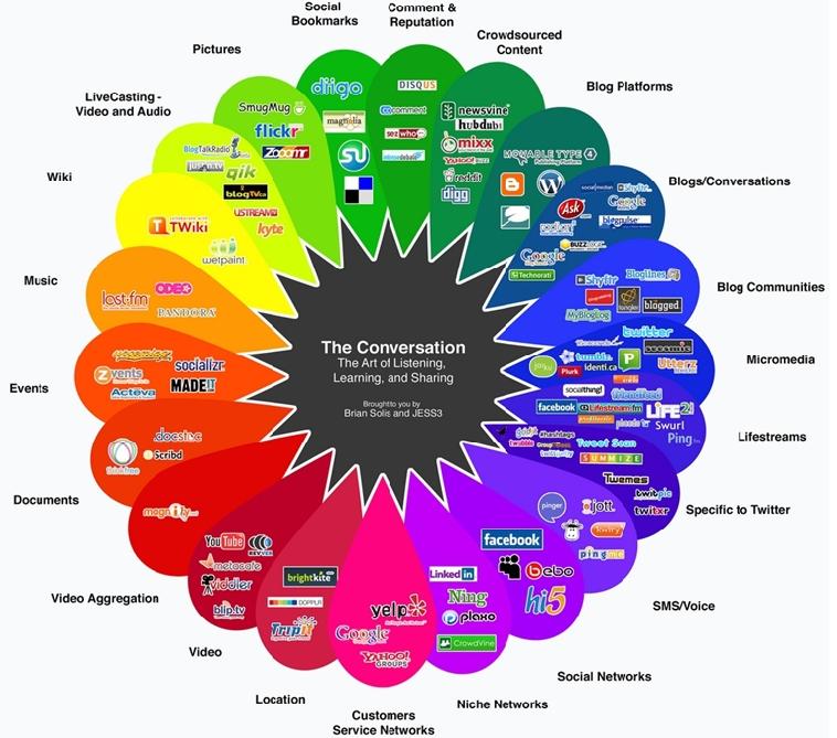 Clasificación de Redes Sociales
