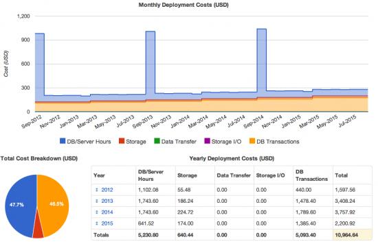 Presupuesto servidores cloud